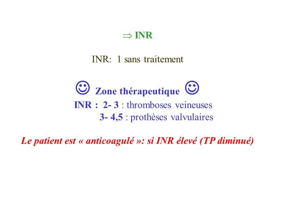 Le patient est « anticoagulé »: si INR élevé (TP diminué)