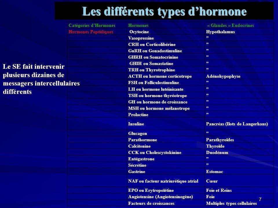 Les différents types d'hormone