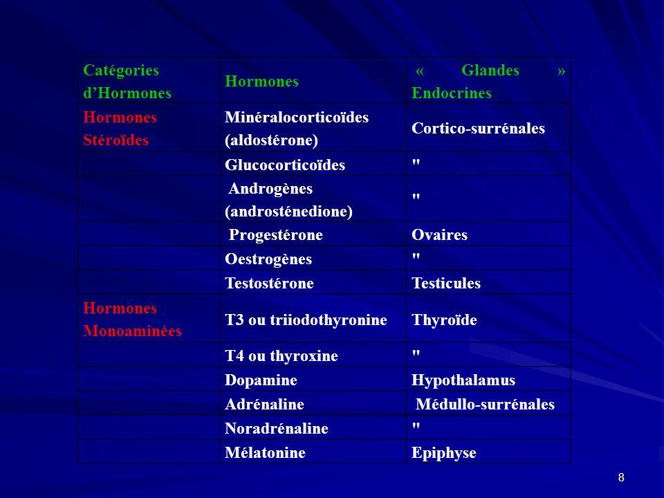 Catégories d'Hormones