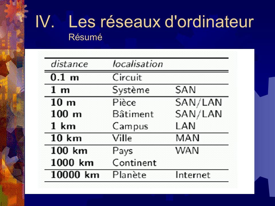 IV. Les réseaux d ordinateur Résumé