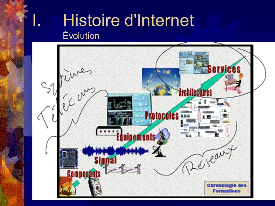 Histoire d Internet Évolution