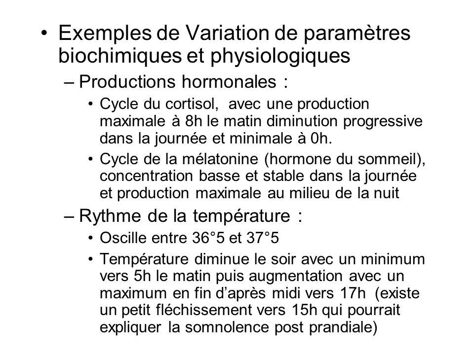 Exemples de Variation de paramètres biochimiques et physiologiques