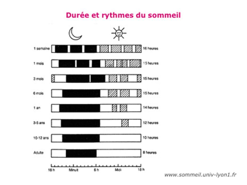 A gauche = age A droite = durée moyenne du sommeil. En blanc = état de veille. En noir = sommeil nocturne.