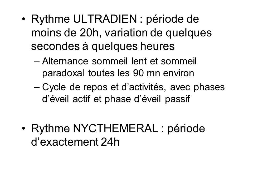 Rythme NYCTHEMERAL : période d'exactement 24h