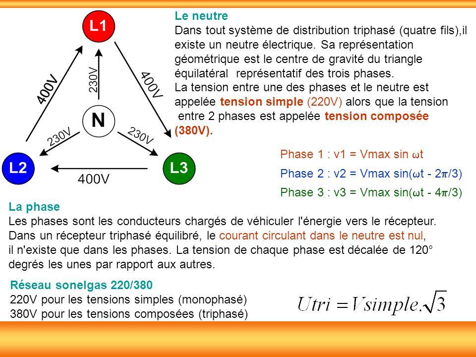 Le neutre Dans tout système de distribution triphasé (quatre fils),il.