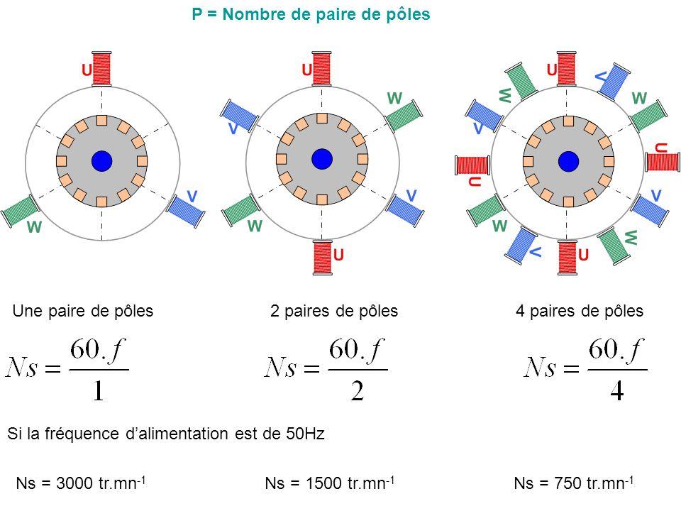 P = Nombre de paire de pôles