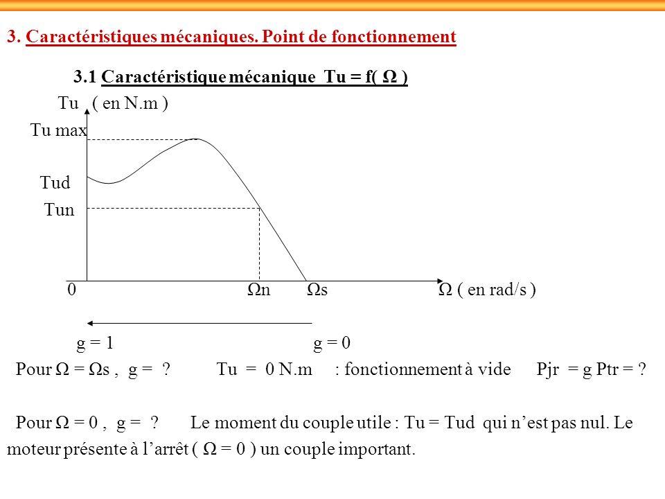 3. Caractéristiques mécaniques. Point de fonctionnement