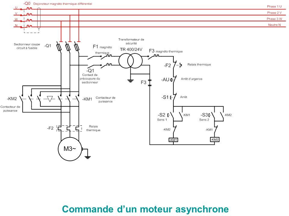 Commande d'un moteur asynchrone