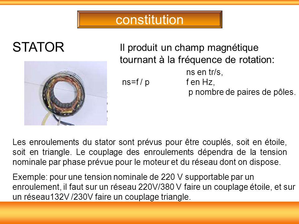 constitution STATOR. Il produit un champ magnétique tournant à la fréquence de rotation: ns en tr/s,