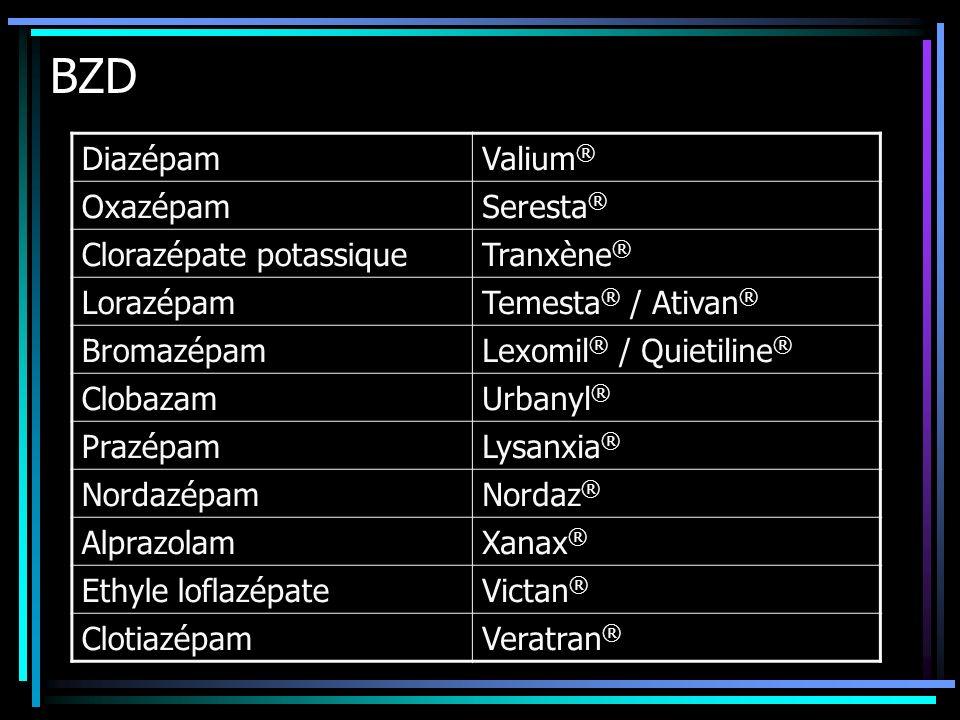 BZD Diazépam Valium® Oxazépam Seresta® Clorazépate potassique