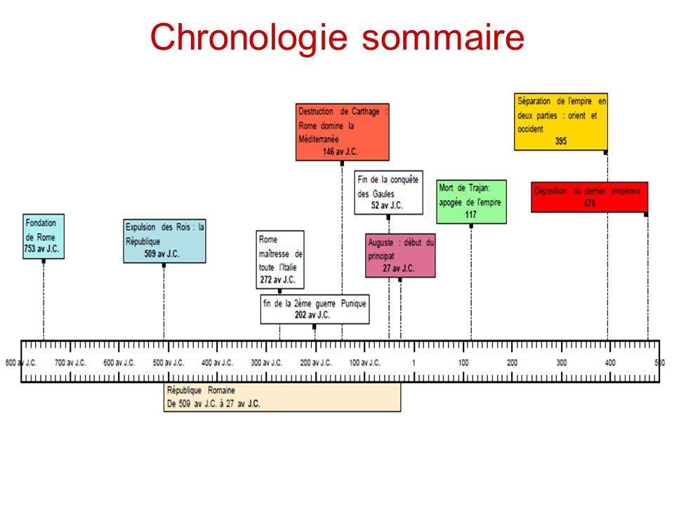 Chronologie sommaire