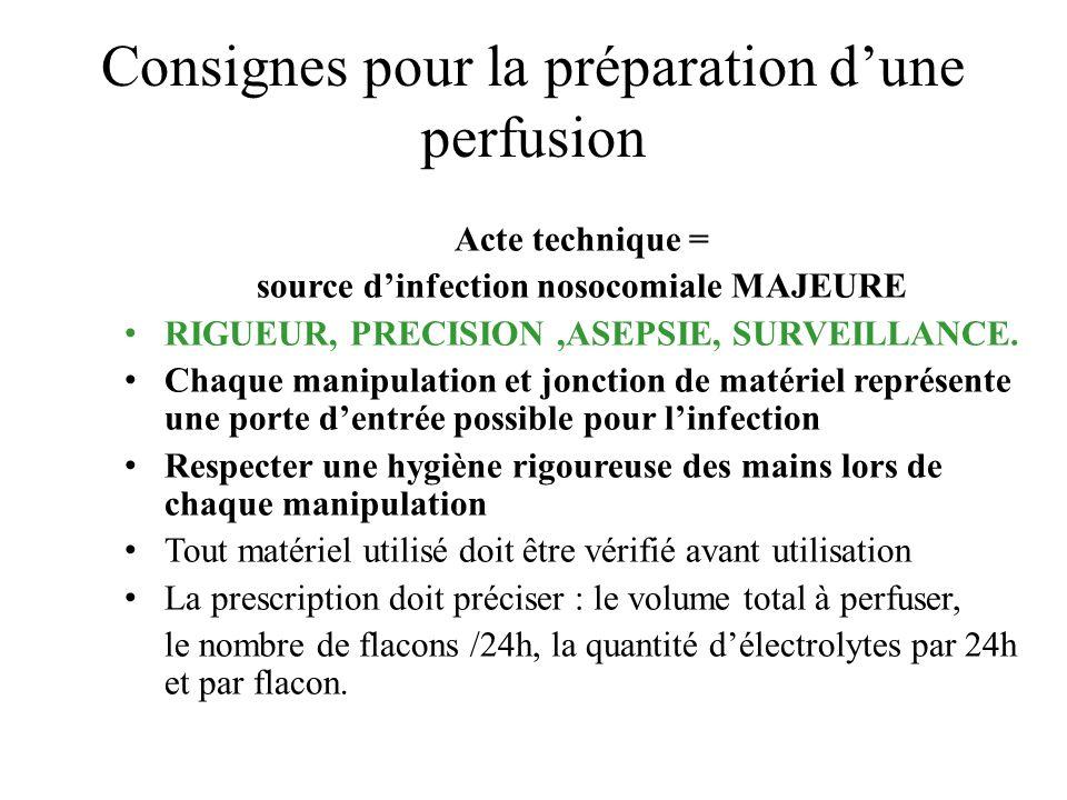 Consignes pour la préparation d'une perfusion