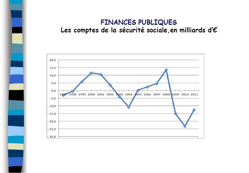 Les comptes de la sécurité sociale,en milliards d'€