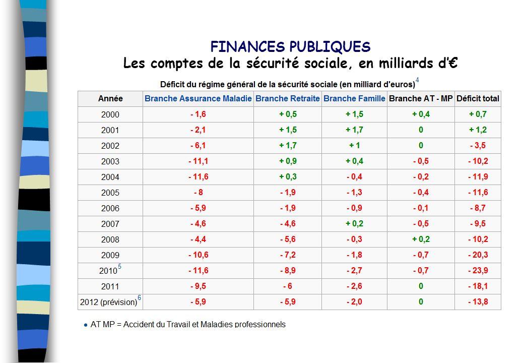 Les comptes de la sécurité sociale, en milliards d'€
