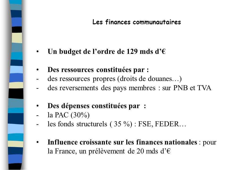 Les finances communautaires