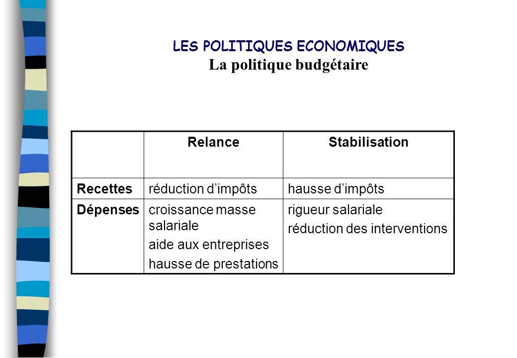 LES POLITIQUES ECONOMIQUES La politique budgétaire