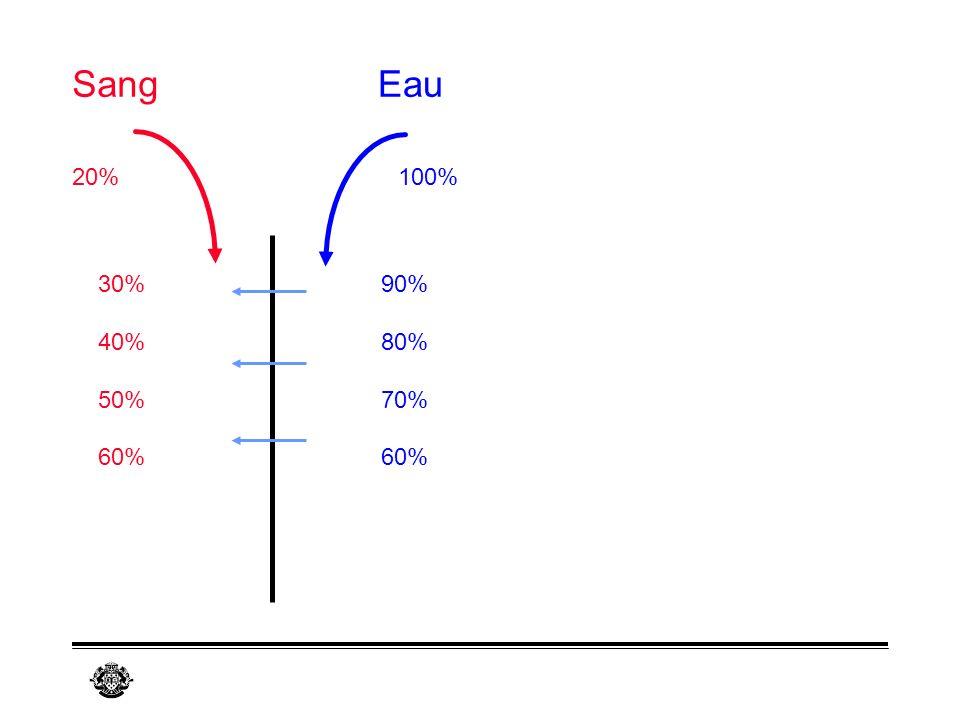 Sang Eau 20% 100% 30% 40% 50% 60% 90% 80% 70% 60%