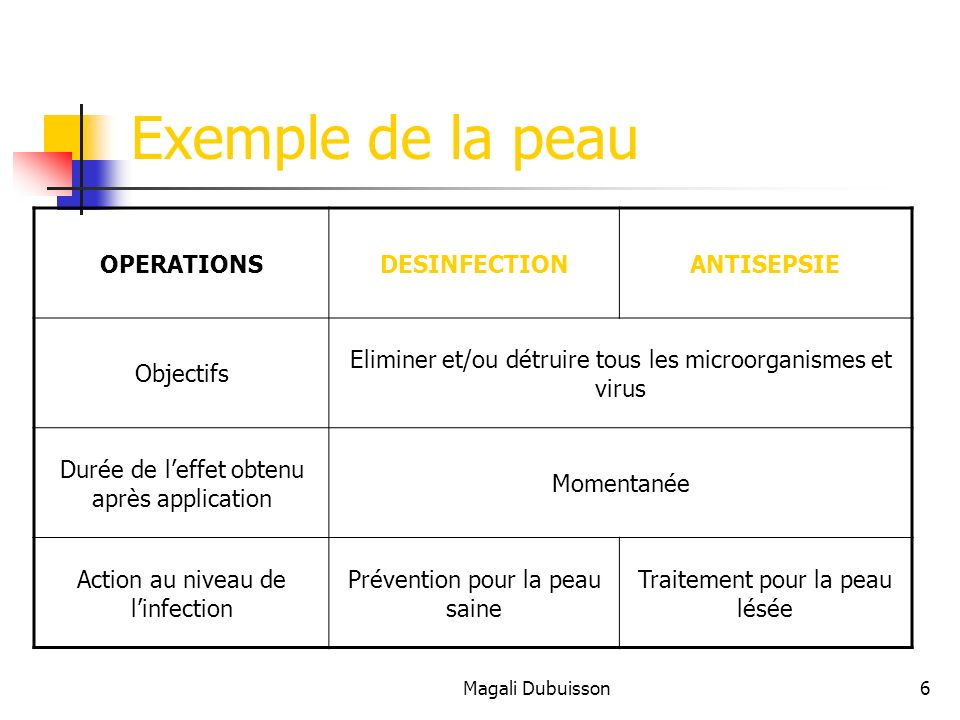Exemple de la peau OPERATIONS DESINFECTION ANTISEPSIE Objectifs