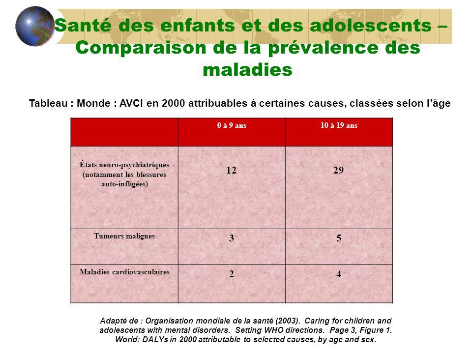 Santé des enfants et des adolescents – Comparaison de la prévalence des maladies