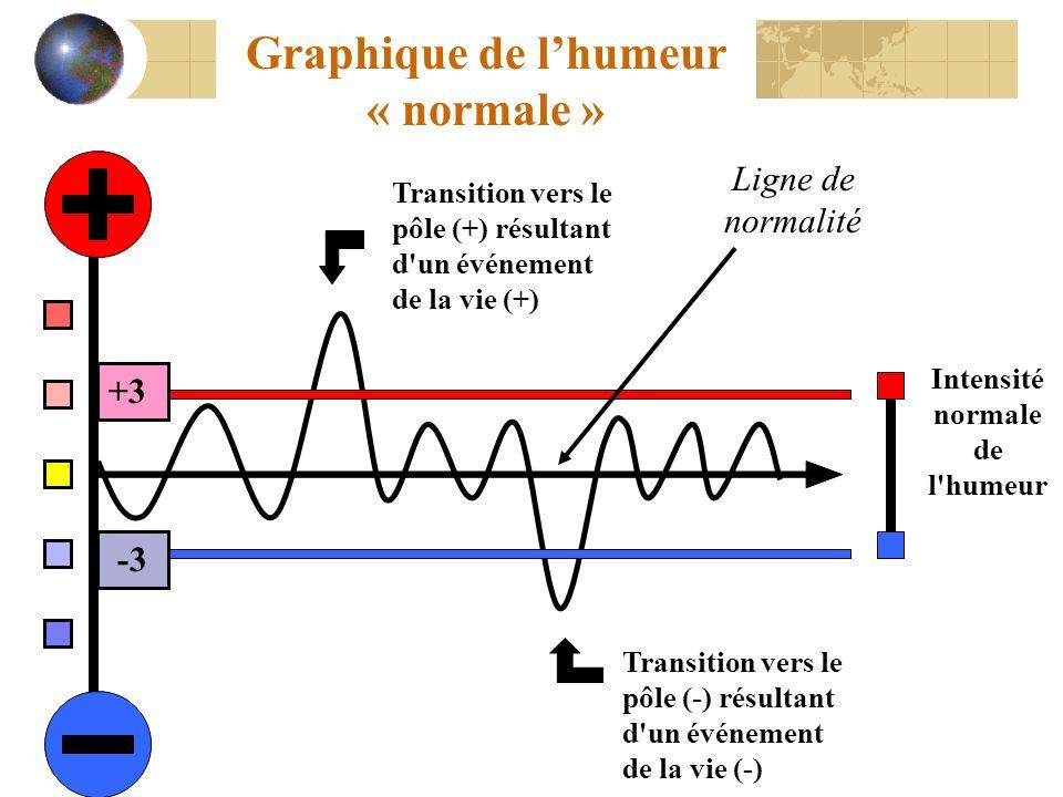 Graphique de l'humeur « normale » Intensité normale de l humeur