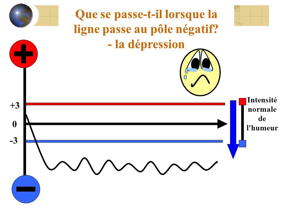 Intensité normale de l humeur