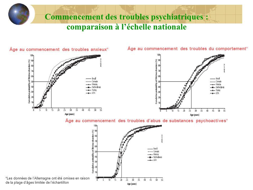 Commencement des troubles psychiatriques : comparaison à l'échelle nationale