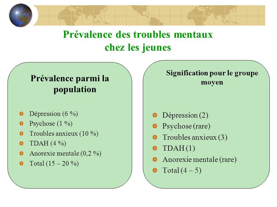 Prévalence des troubles mentaux chez les jeunes
