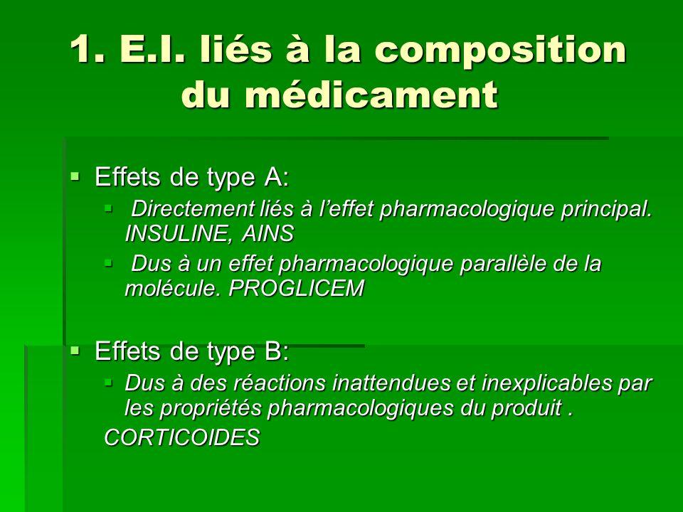 1. E.I. liés à la composition du médicament