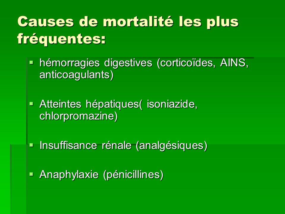 Causes de mortalité les plus fréquentes: