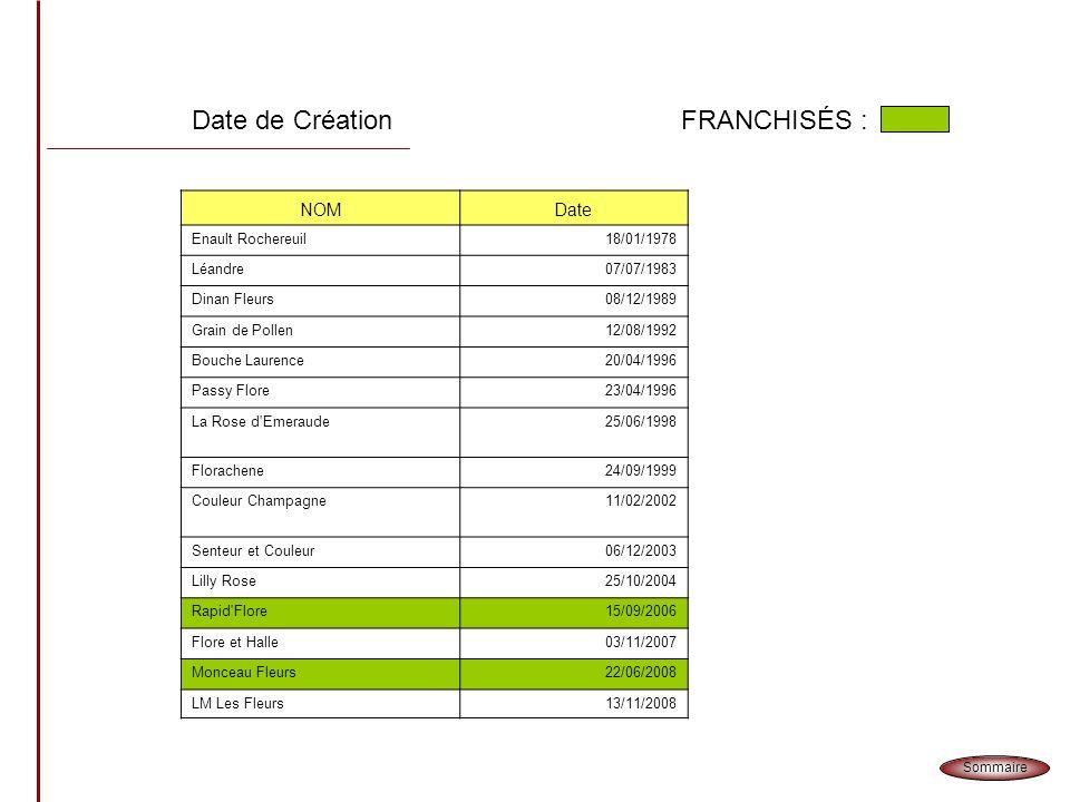 Date de Création FRANCHISÉS : NOM Date Enault Rochereuil 18/01/1978