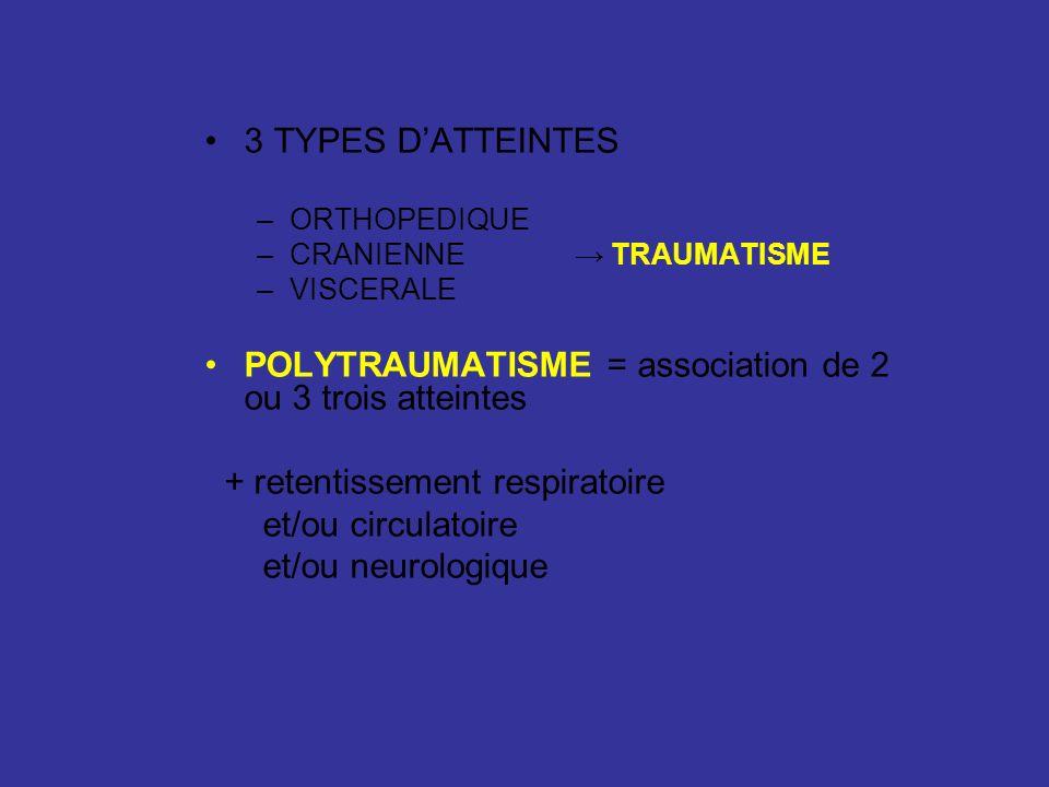 POLYTRAUMATISME = association de 2 ou 3 trois atteintes
