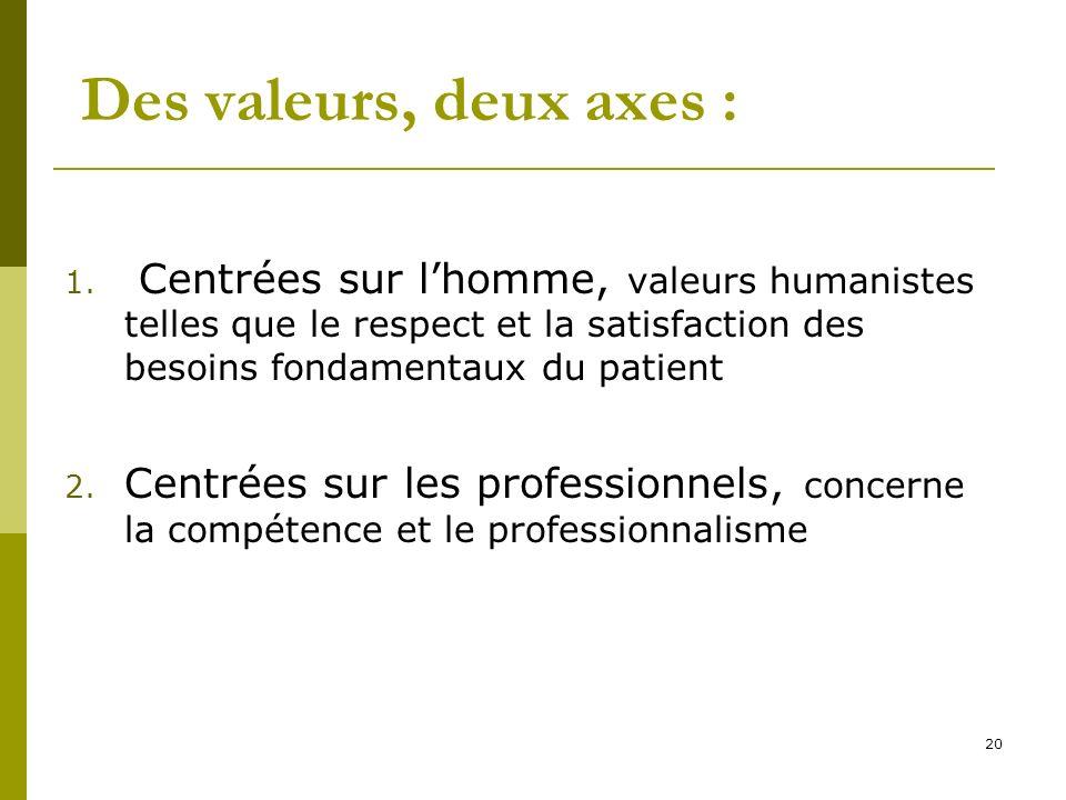Des valeurs, deux axes : Centrées sur l'homme, valeurs humanistes telles que le respect et la satisfaction des besoins fondamentaux du patient.