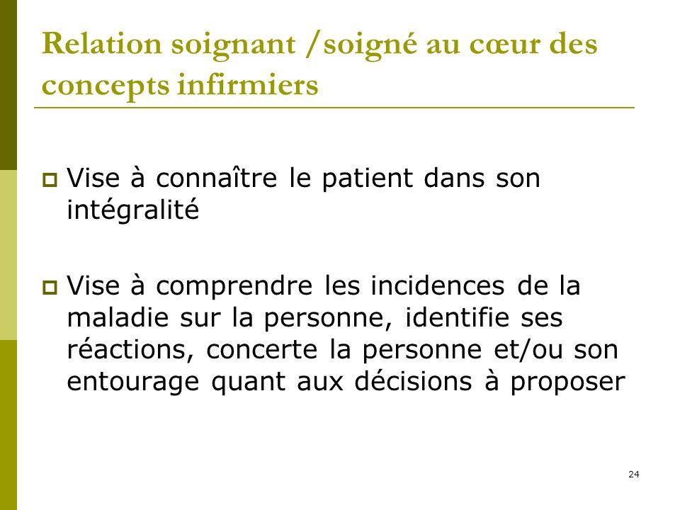 Relation soignant /soigné au cœur des concepts infirmiers