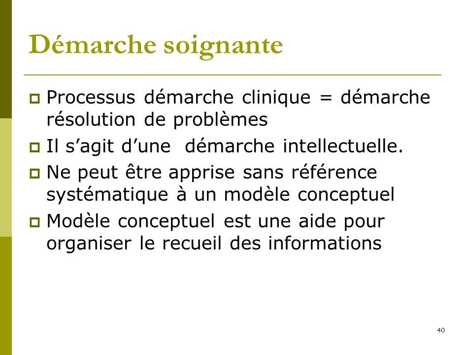 Démarche soignante Processus démarche clinique = démarche résolution de problèmes. Il s'agit d'une démarche intellectuelle.