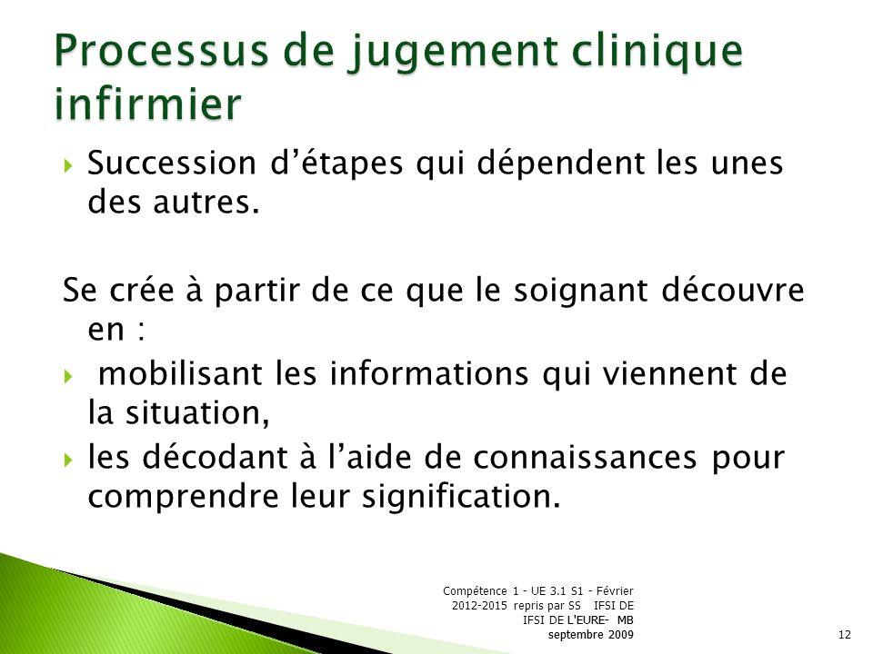 Processus de jugement clinique infirmier