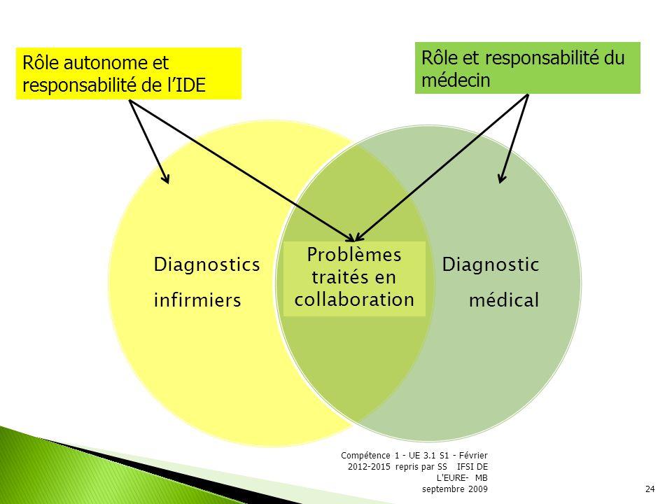 Problèmes traités en collaboration