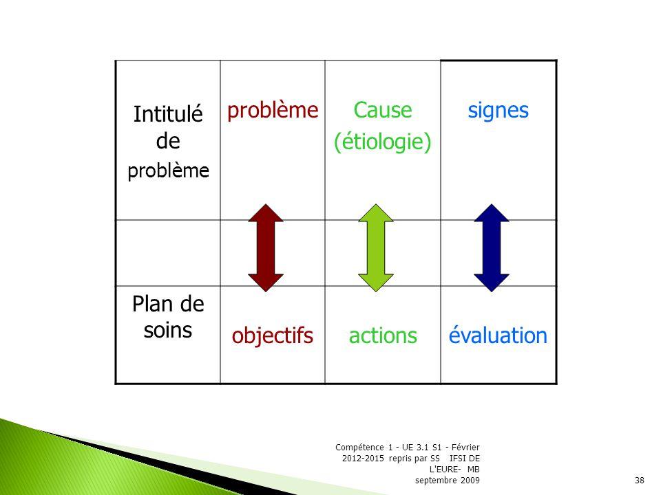 Intitulé de Cause (étiologie) signes Plan de soins objectifs actions