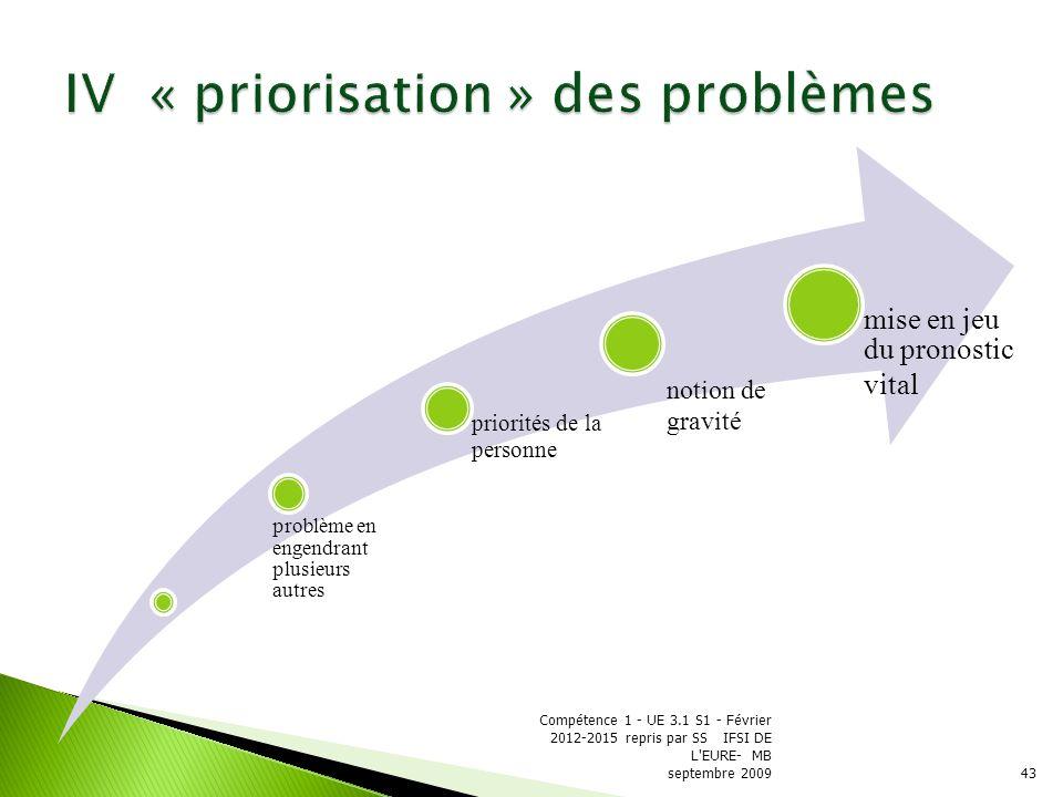IV « priorisation » des problèmes