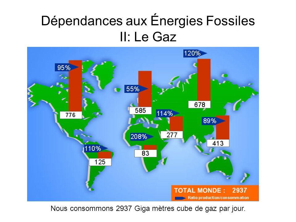 Dépendances aux Énergies Fossiles II: Le Gaz