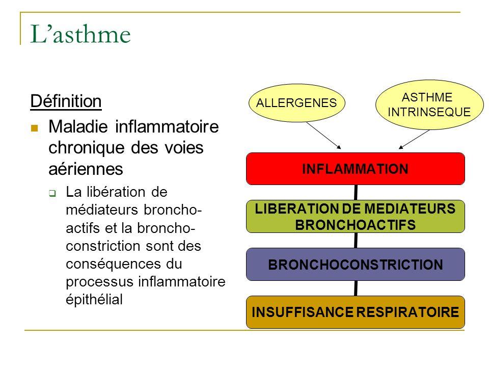 L'asthme ASTHME. INTRINSEQUE. ALLERGENES. Définition. Maladie inflammatoire chronique des voies aériennes.