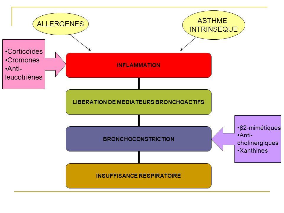 ASTHME ALLERGENES INTRINSEQUE Corticoïdes Cromones Anti- leucotriènes