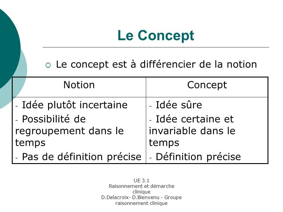 Le Concept Le concept est à différencier de la notion Notion Concept