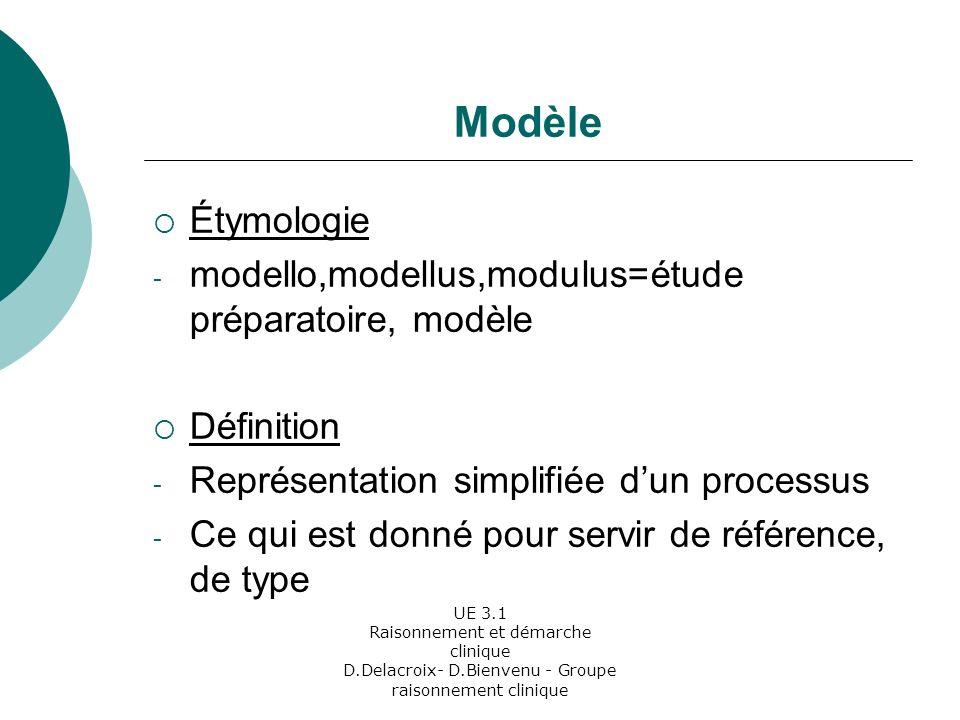 Modèle Étymologie modello,modellus,modulus=étude préparatoire, modèle