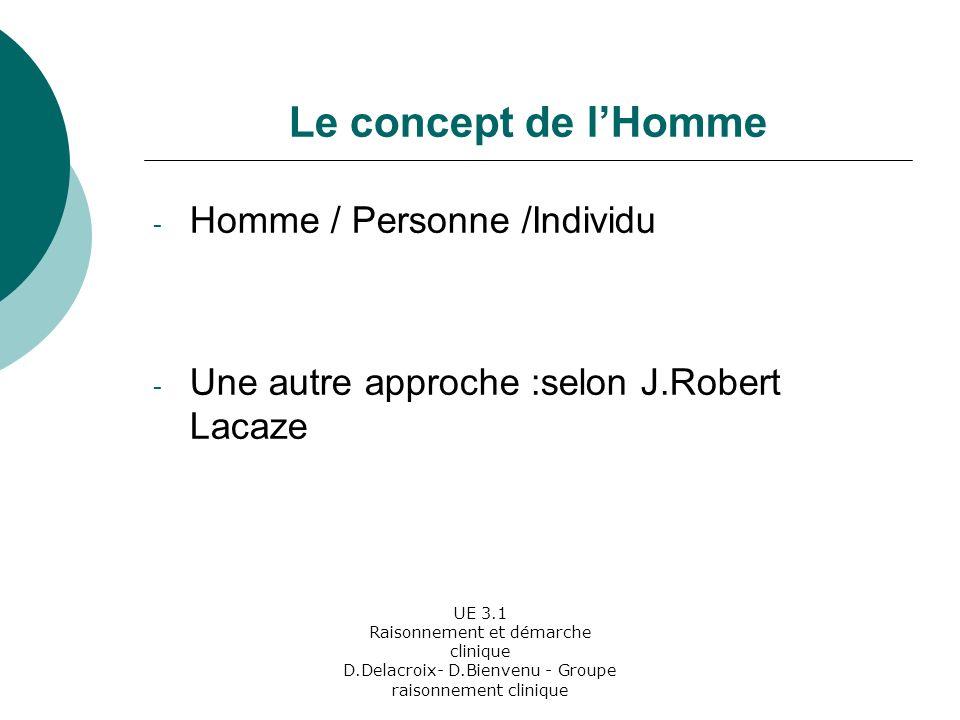 Le concept de l'Homme Homme / Personne /Individu