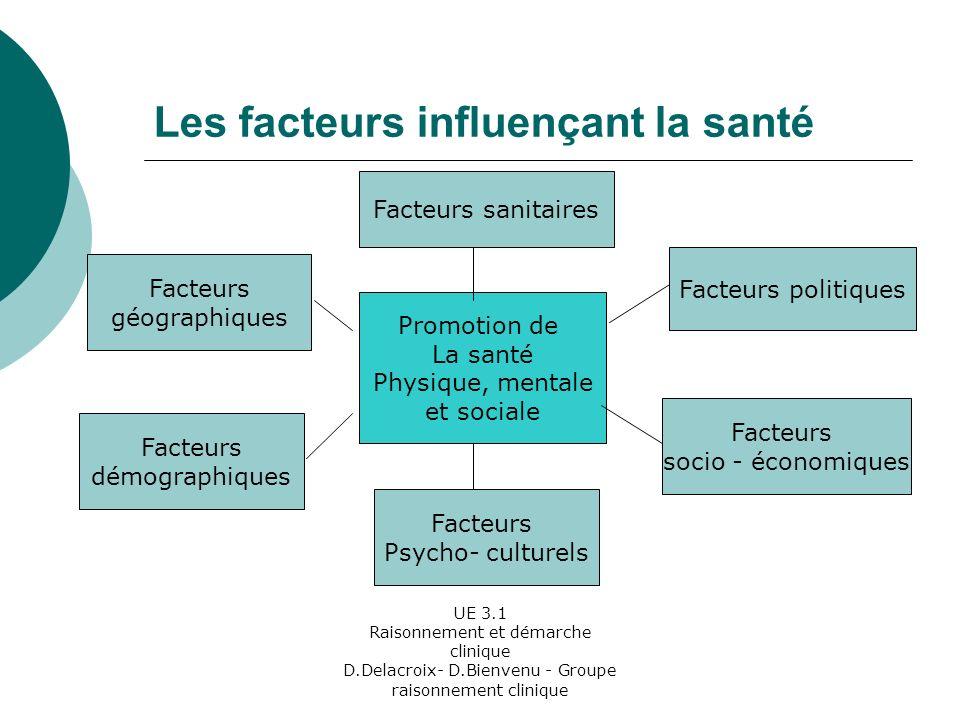 Les facteurs influençant la santé