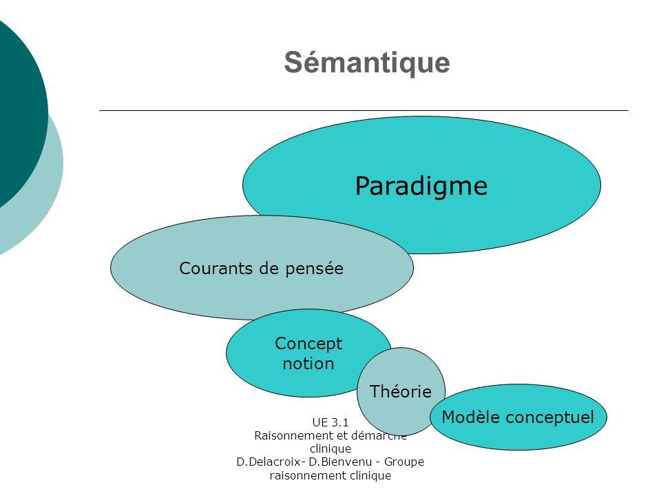 Sémantique Paradigme Courants de pensée Concept notion Théorie