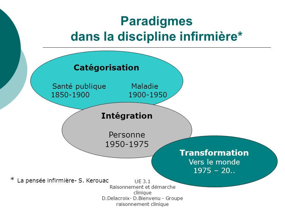 Paradigmes dans la discipline infirmière*