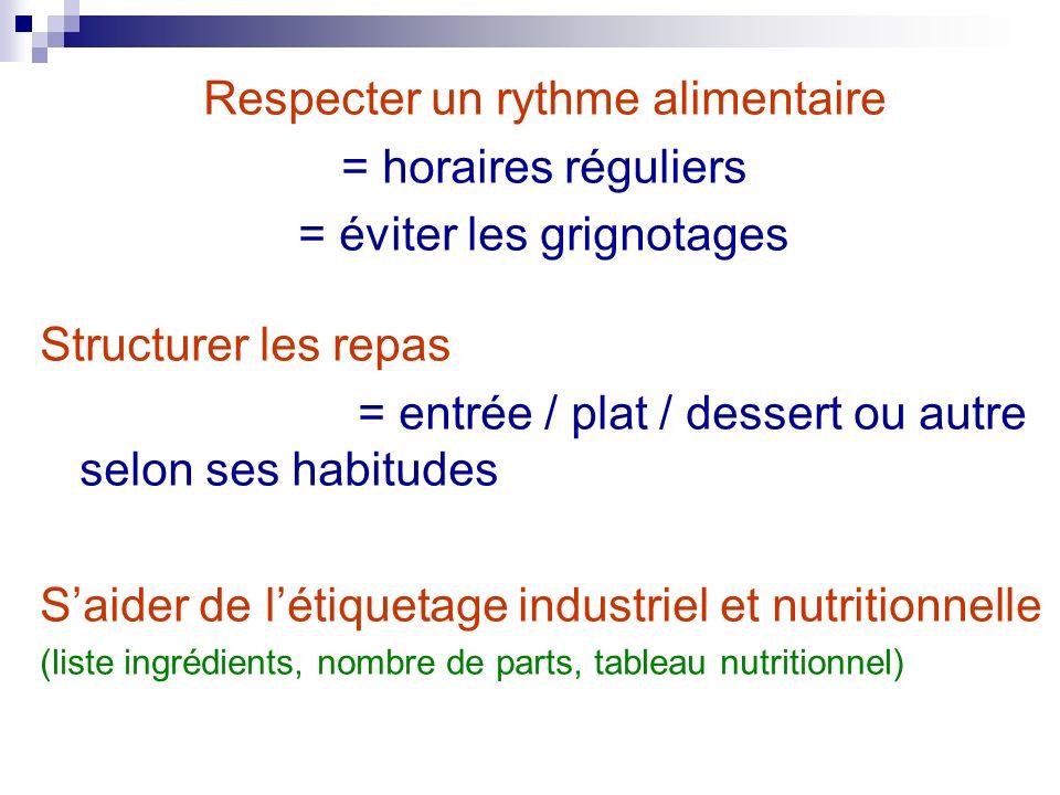 Respecter un rythme alimentaire = horaires réguliers