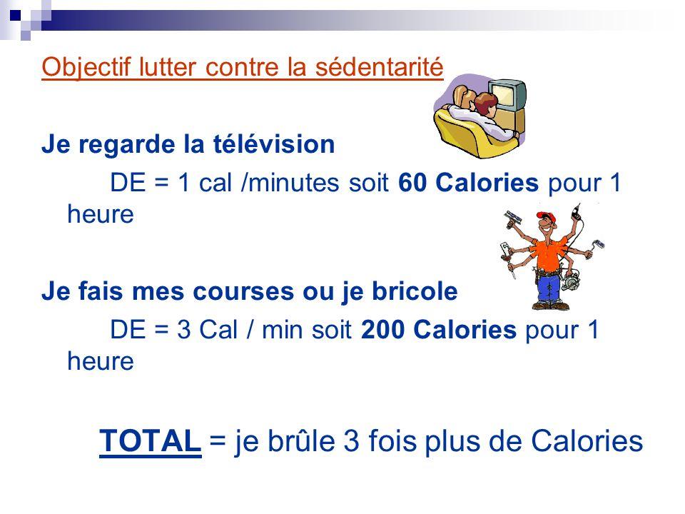 TOTAL = je brûle 3 fois plus de Calories
