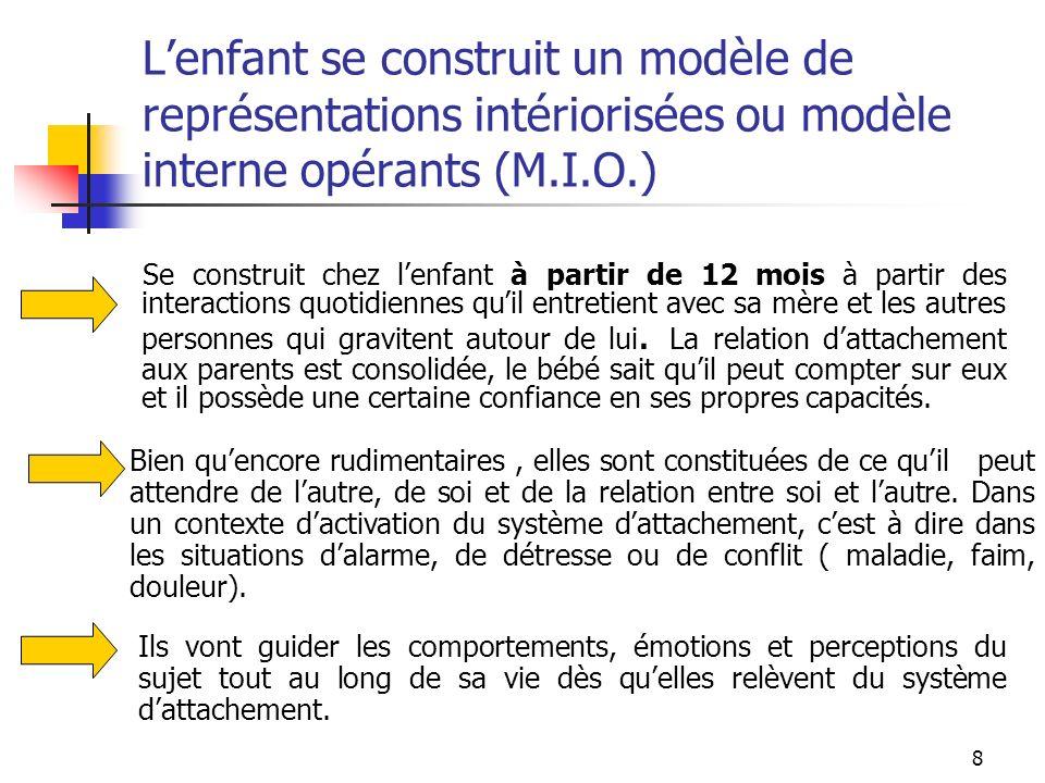 L'enfant se construit un modèle de représentations intériorisées ou modèle interne opérants (M.I.O.)